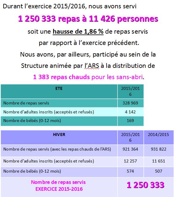 chiffres-2016-du-54